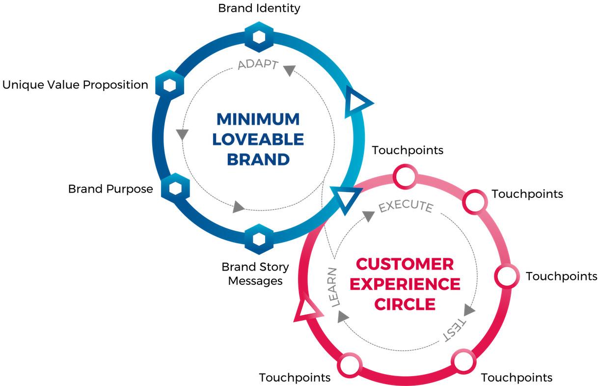 Brand Sprint Model
